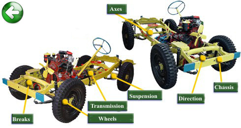Wheels-axle